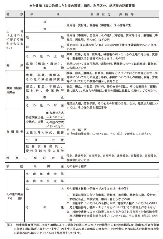 財産の種類等の表